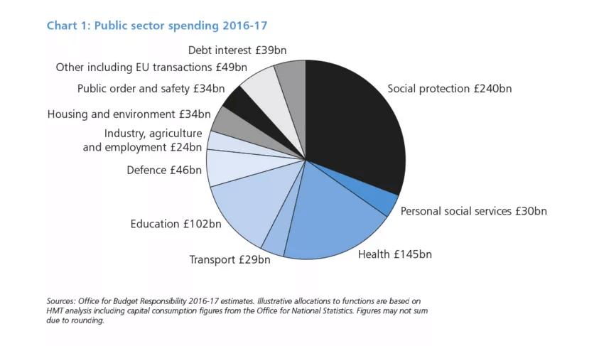 public-sector-spending-2016