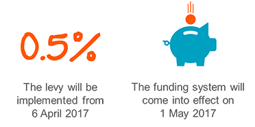 funding-levy